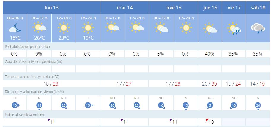 Más calor para comenzar la semana