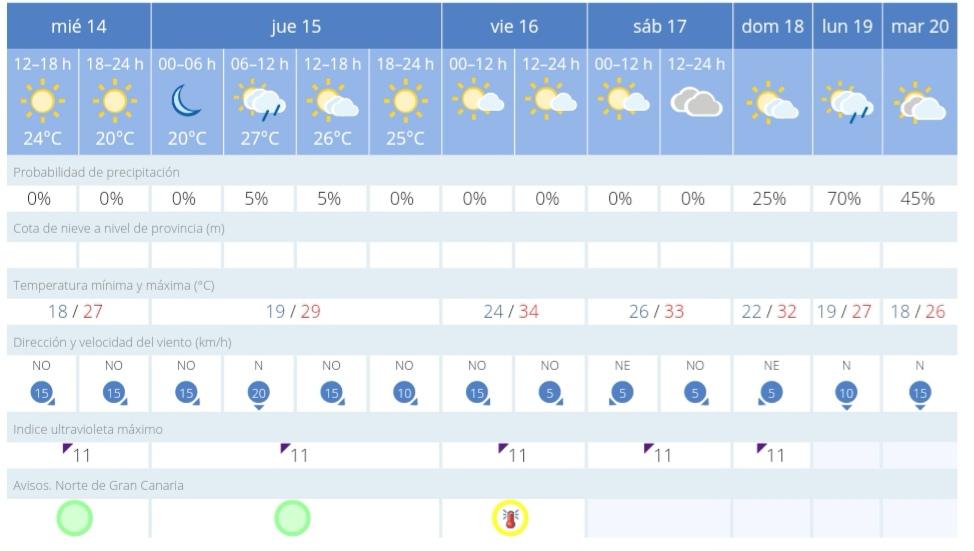 aemet sb agosto 2019 aviso calor